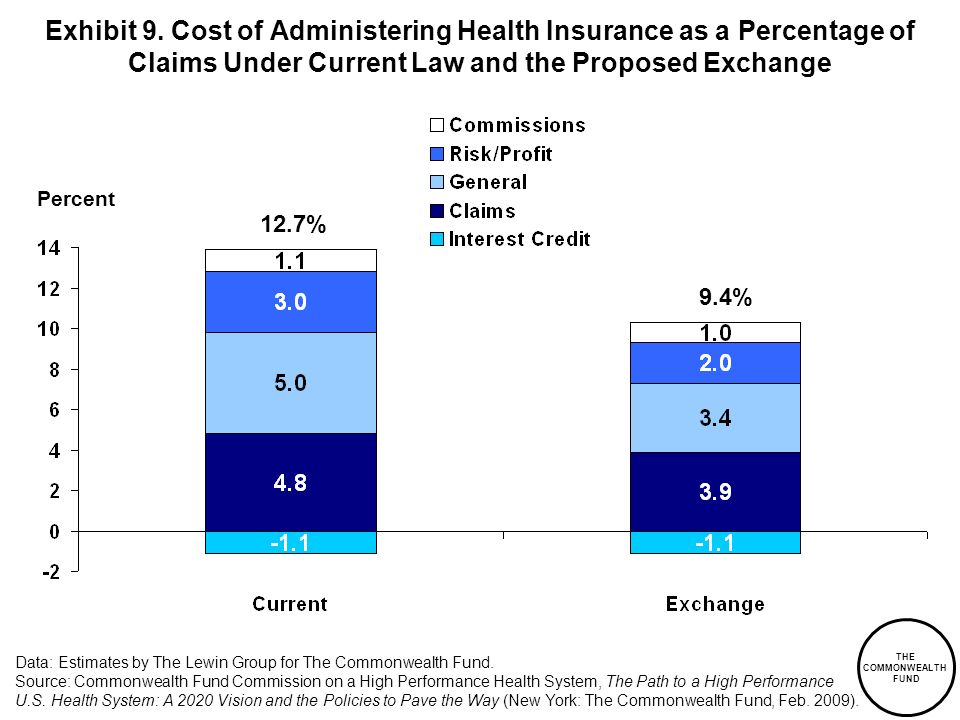 Exhibit 9. Cost of Administering Health Insurance as a Percentage of Claims Under Current Law and the Proposed Exchange