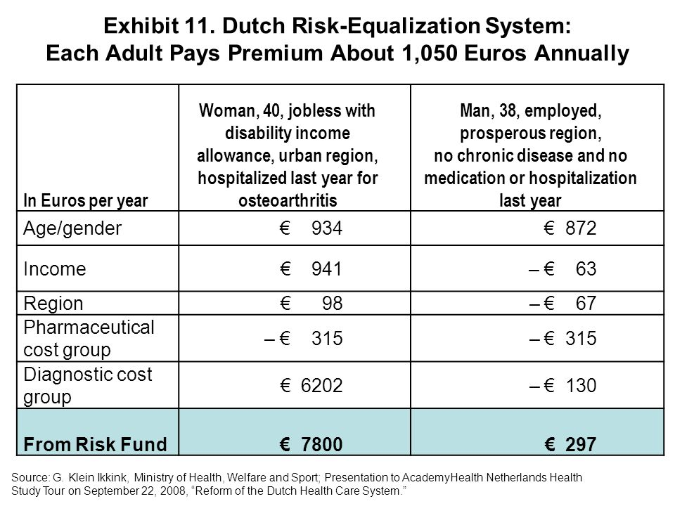 Exhibit 11. Dutch Risk-Equalization System: Each Adult Pays Premium About 1,050 Euros Annually