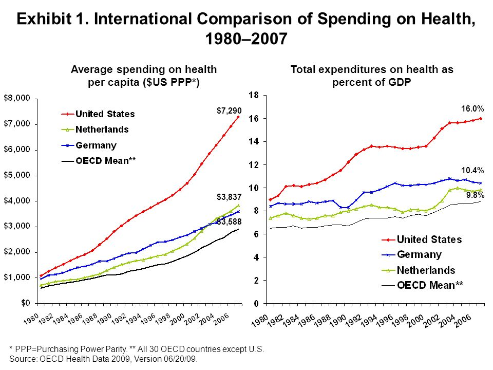 Exhibit 1. International Comparison of Spending on Health, 1980–2007