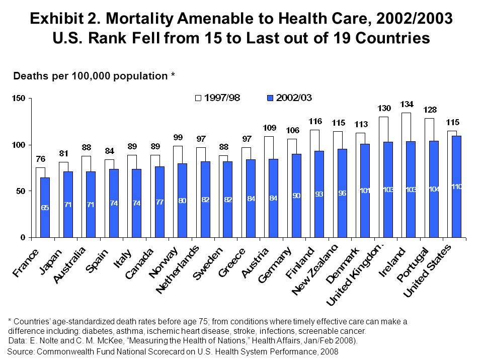 Exhibit 2. Mortality Amenable to Health Care, 2002/2003 U. S