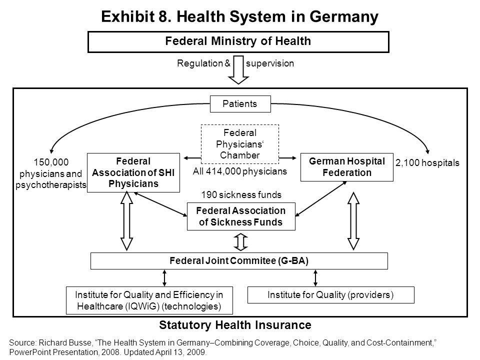 Exhibit 8. Health System in Germany