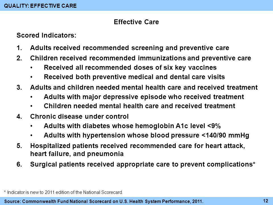 Adults received recommended screening and preventive care