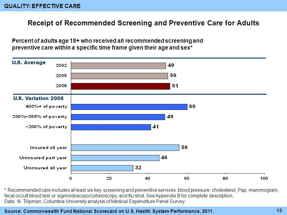 Receipt of Recommended Screening and Preventive Care for Adults