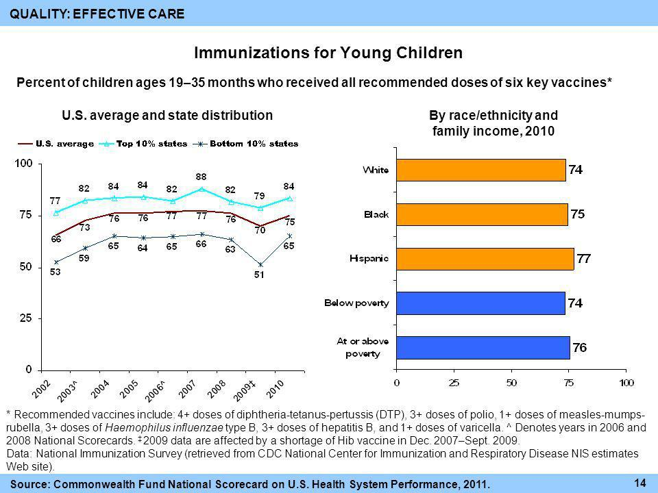 Immunizations for Young Children