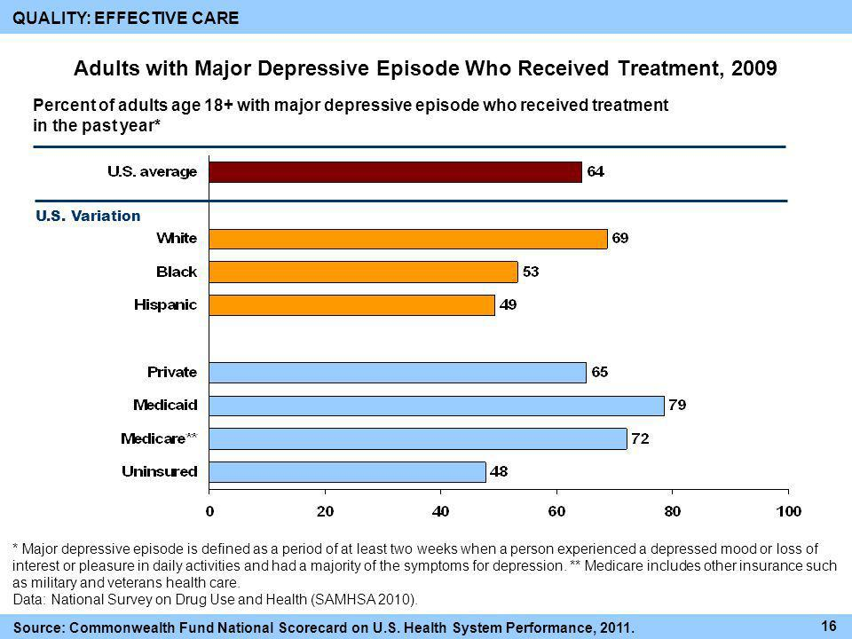 Adults with Major Depressive Episode Who Received Treatment, 2009
