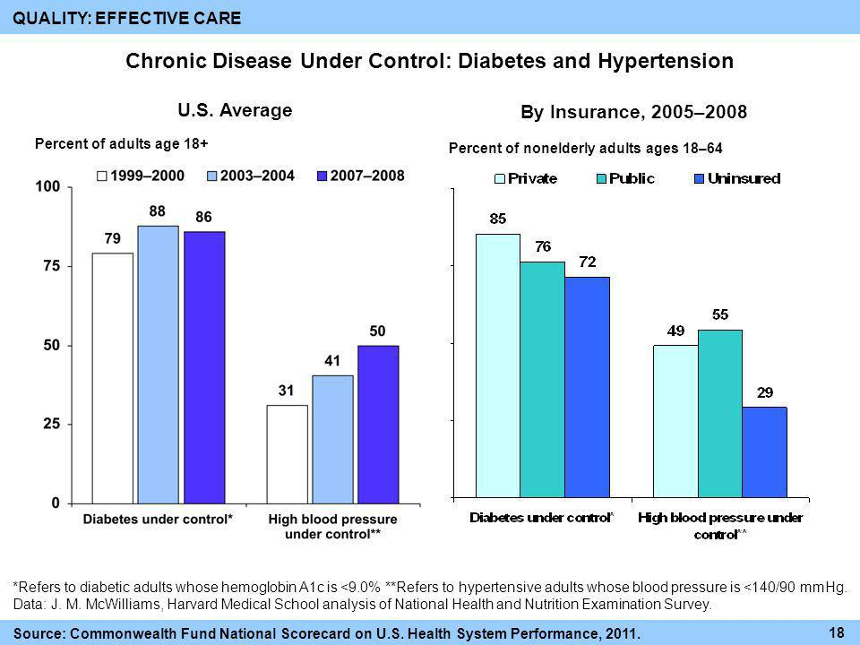 Chronic Disease Under Control: Diabetes and Hypertension