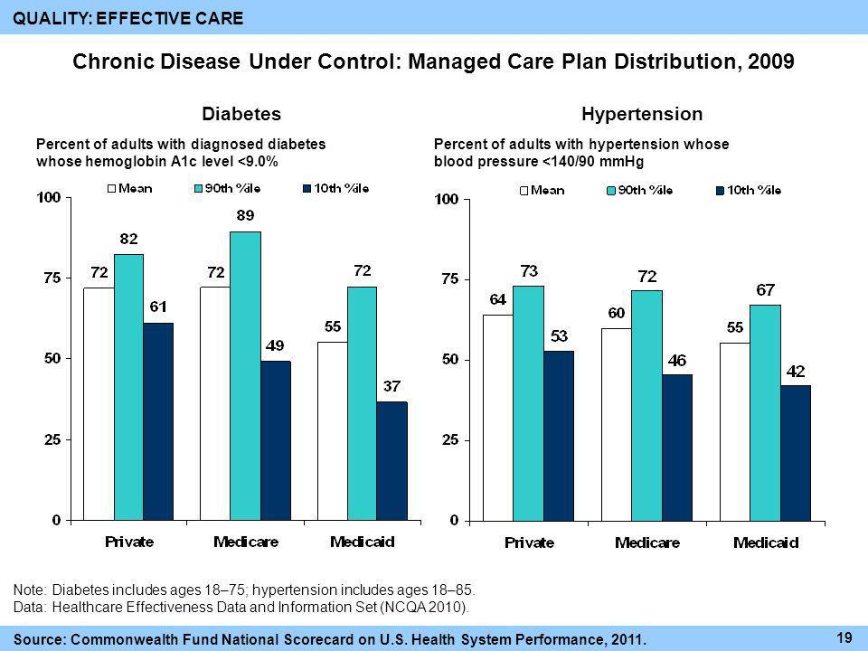 Chronic Disease Under Control: Managed Care Plan Distribution, 2009