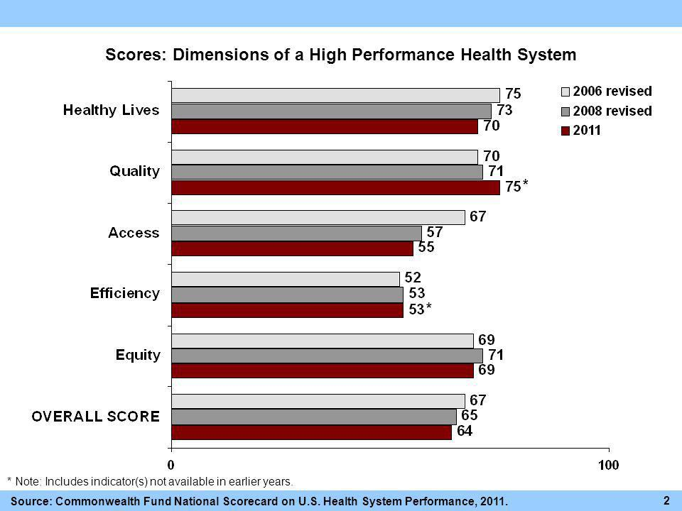 Scores: Dimensions of a High Performance Health System