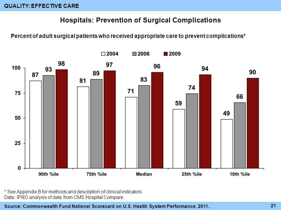 Hospitals: Prevention of Surgical Complications
