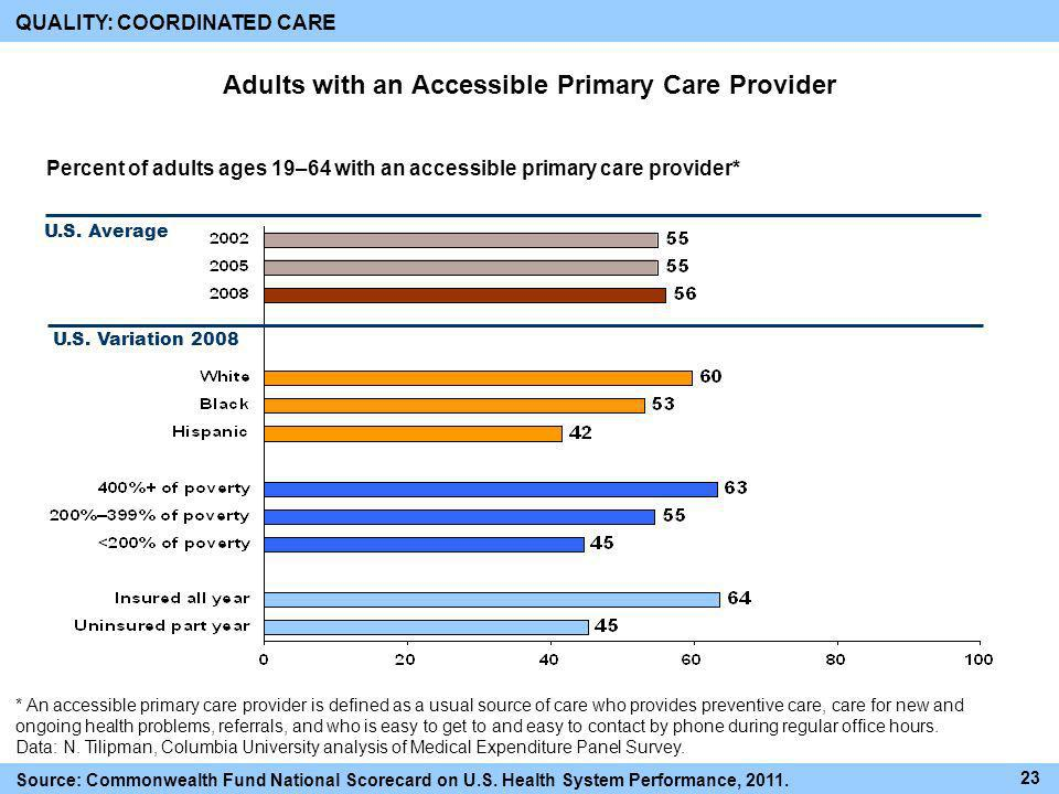 Adults with an Accessible Primary Care Provider