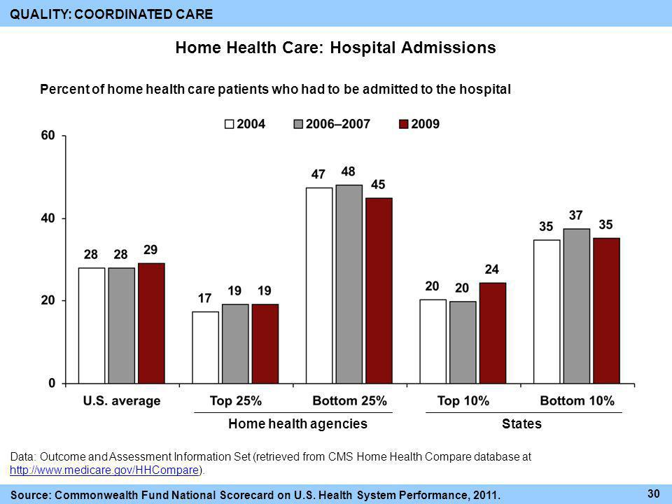 Home Health Care: Hospital Admissions