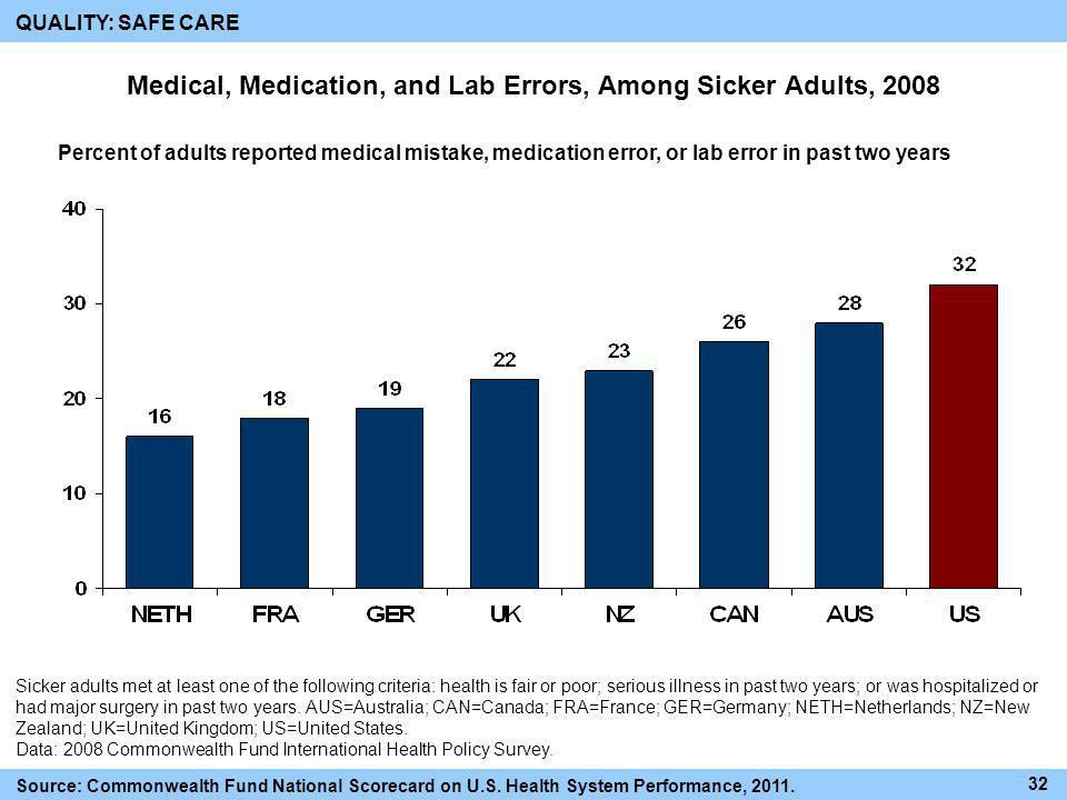 Medical, Medication, and Lab Errors, Among Sicker Adults, 2008