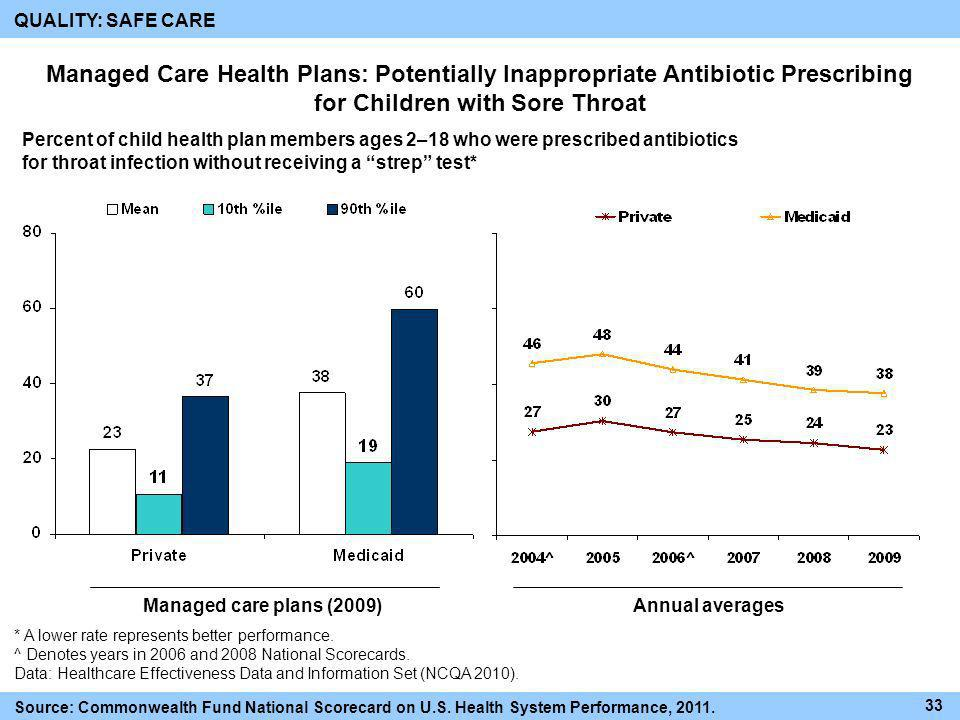 QUALITY: SAFE CARE Managed Care Health Plans: Potentially Inappropriate Antibiotic Prescribing for Children with Sore Throat.
