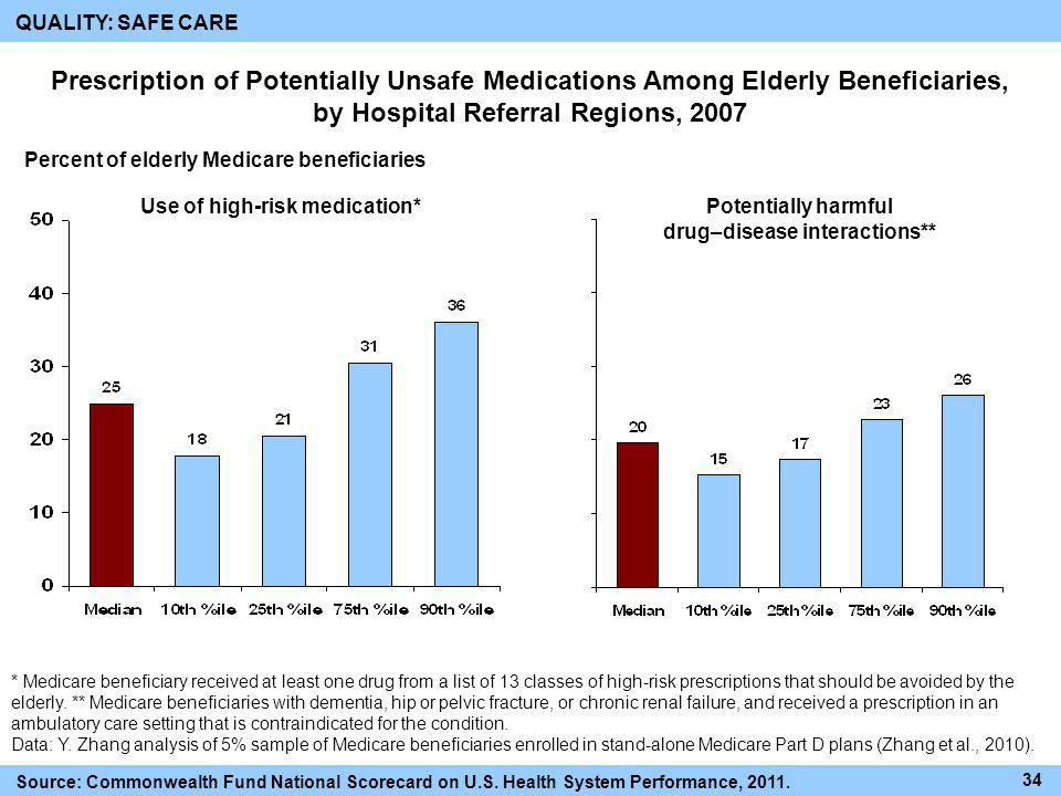QUALITY: SAFE CARE Prescription of Potentially Unsafe Medications Among Elderly Beneficiaries, by Hospital Referral Regions, 2007.