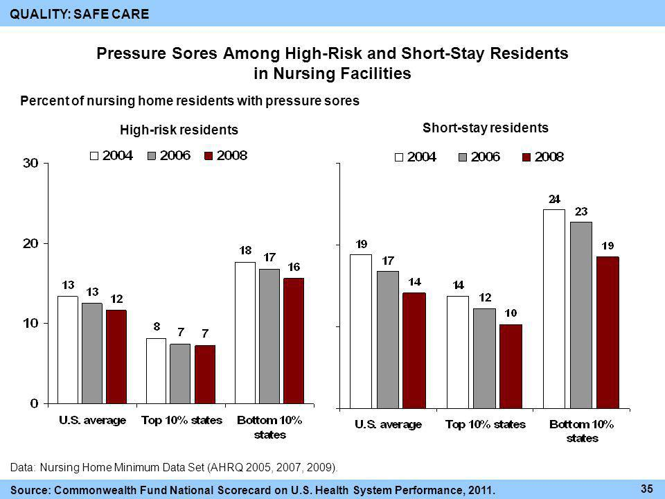 QUALITY: SAFE CARE Pressure Sores Among High-Risk and Short-Stay Residents in Nursing Facilities.