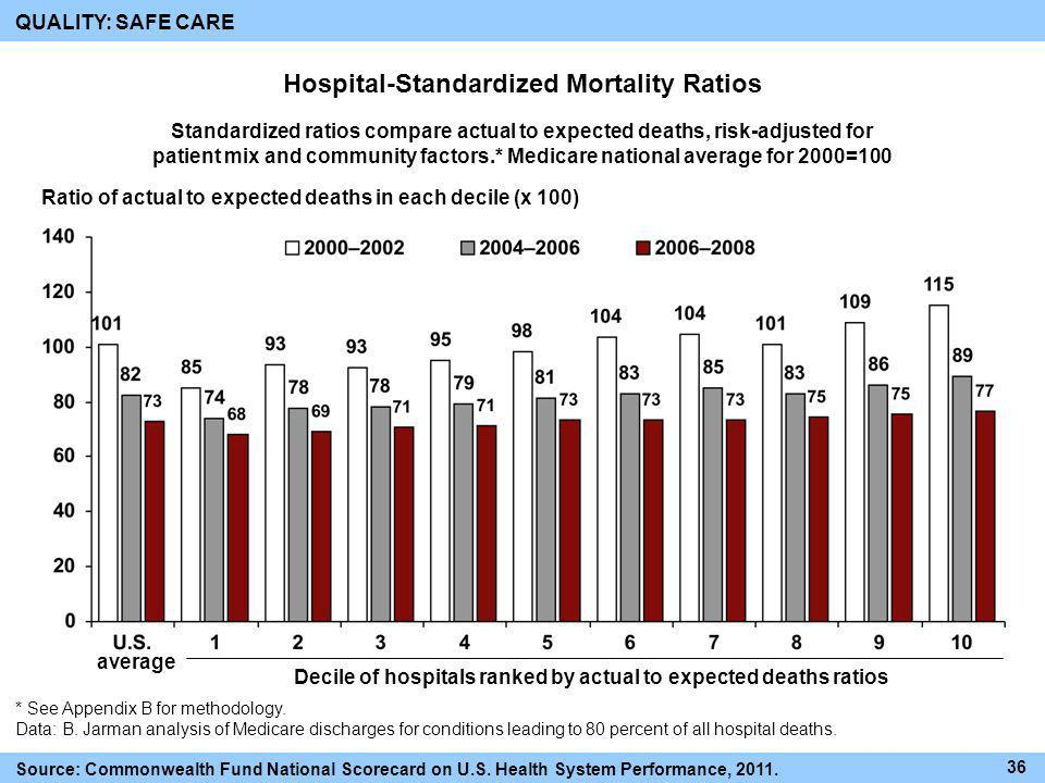 Hospital-Standardized Mortality Ratios