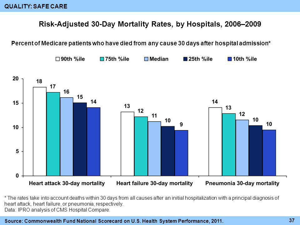 Risk-Adjusted 30-Day Mortality Rates, by Hospitals, 2006–2009