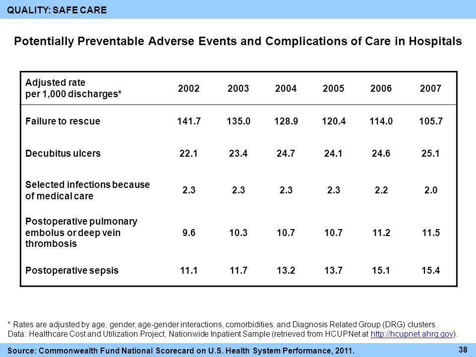 QUALITY: SAFE CARE Potentially Preventable Adverse Events and Complications of Care in Hospitals. Adjusted rate per 1,000 discharges*