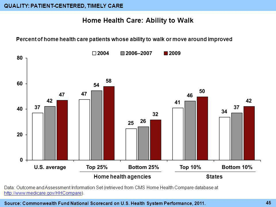 Home Health Care: Ability to Walk