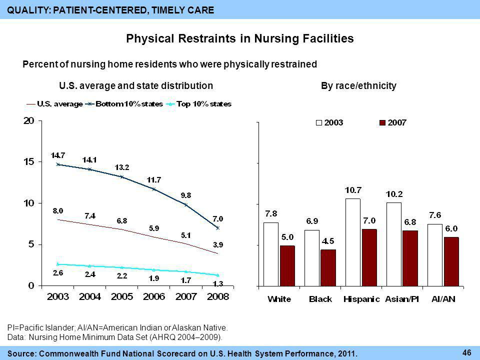 Physical Restraints in Nursing Facilities