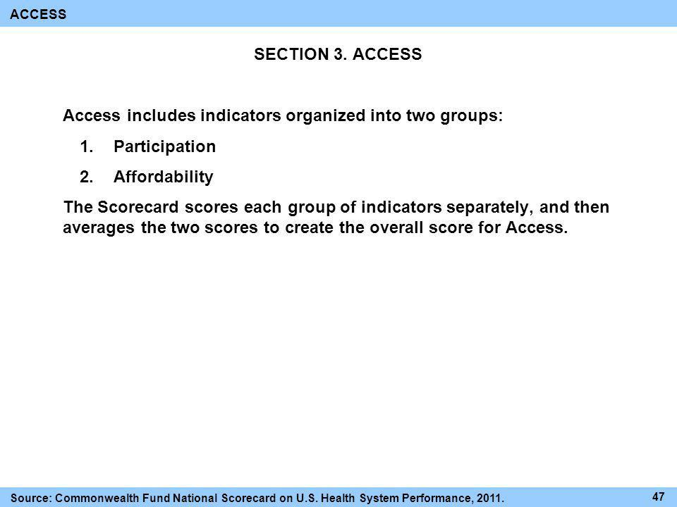 Access includes indicators organized into two groups: Participation