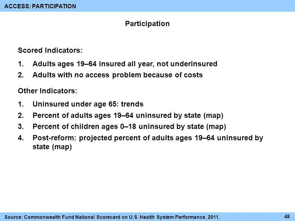 Adults ages 19–64 insured all year, not underinsured