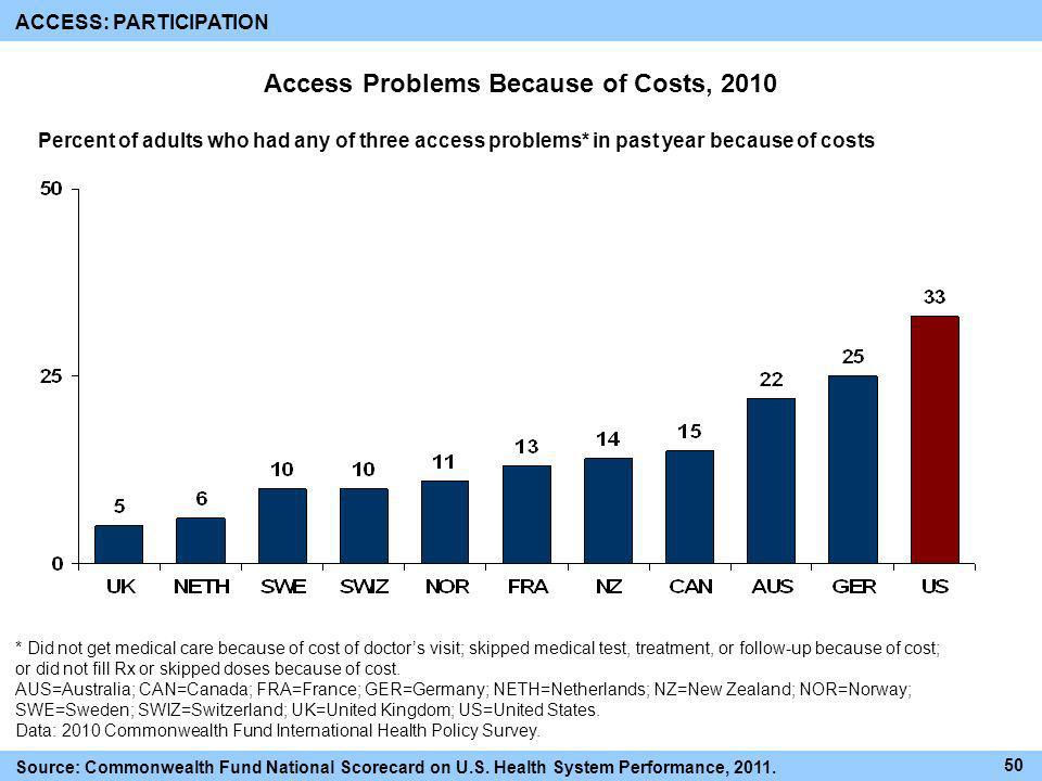 Access Problems Because of Costs, 2010