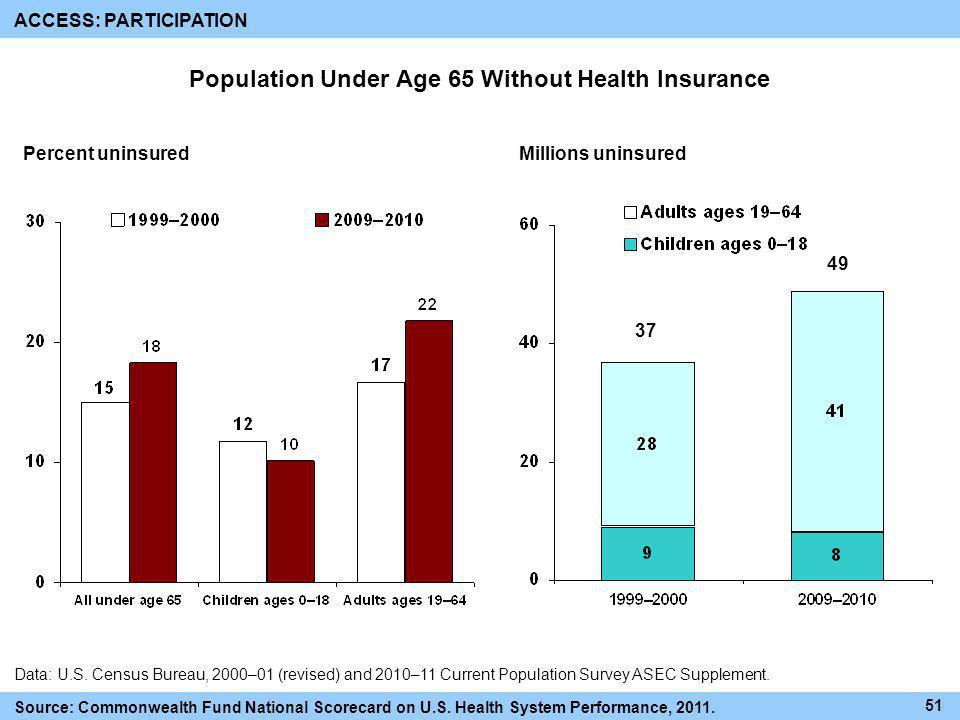 Population Under Age 65 Without Health Insurance