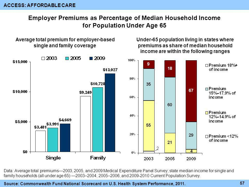 Average total premium for employer-based single and family coverage