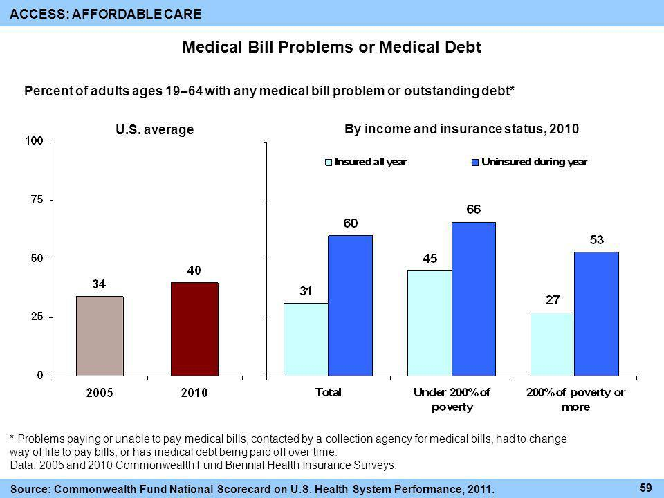 Medical Bill Problems or Medical Debt