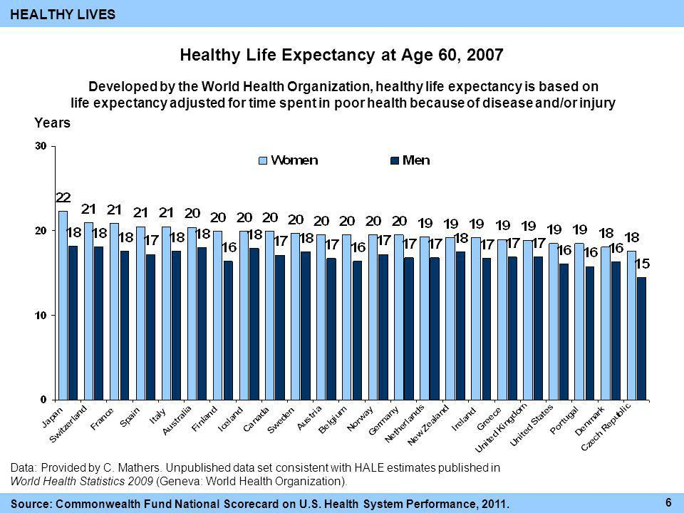 Healthy Life Expectancy at Age 60, 2007