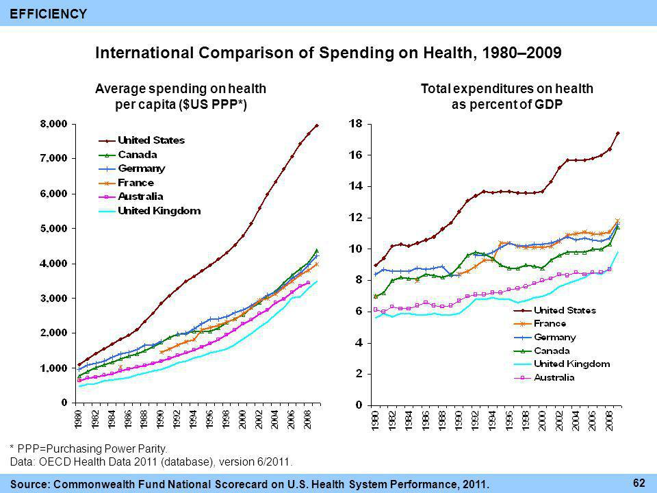 International Comparison of Spending on Health, 1980–2009