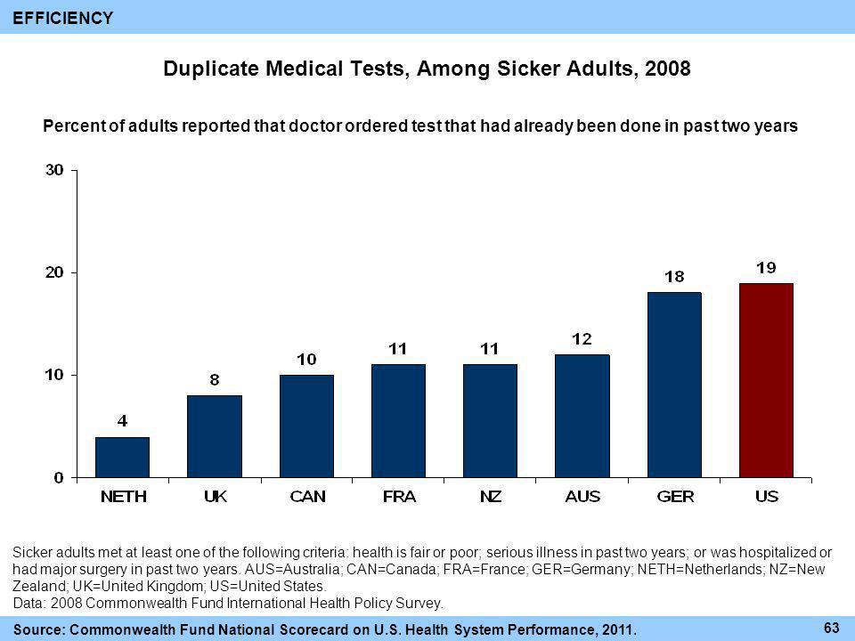 Duplicate Medical Tests, Among Sicker Adults, 2008