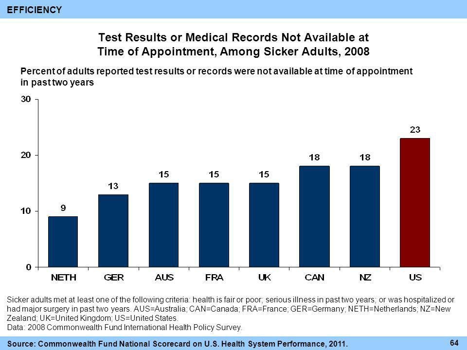 EFFICIENCY Test Results or Medical Records Not Available at Time of Appointment, Among Sicker Adults, 2008.