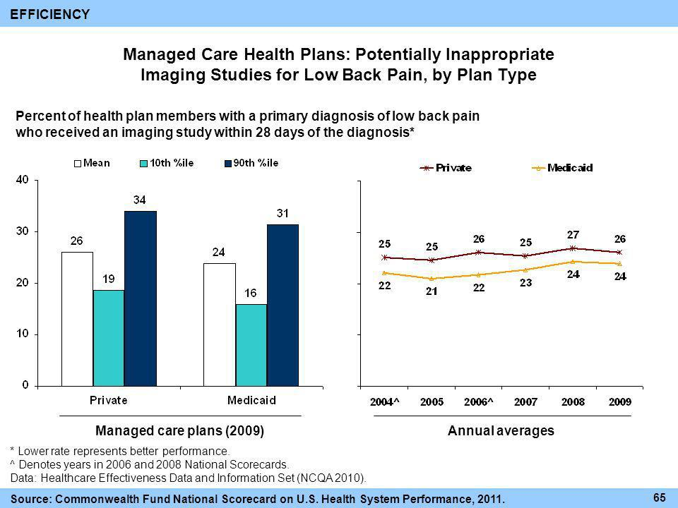 EFFICIENCY Managed Care Health Plans: Potentially Inappropriate Imaging Studies for Low Back Pain, by Plan Type.