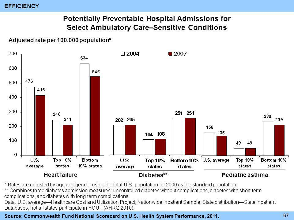 EFFICIENCY Potentially Preventable Hospital Admissions for Select Ambulatory Care–Sensitive Conditions.