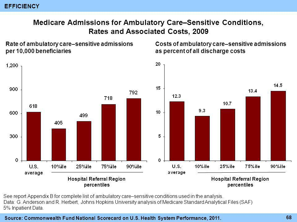 EFFICIENCY Medicare Admissions for Ambulatory Care–Sensitive Conditions, Rates and Associated Costs, 2009.