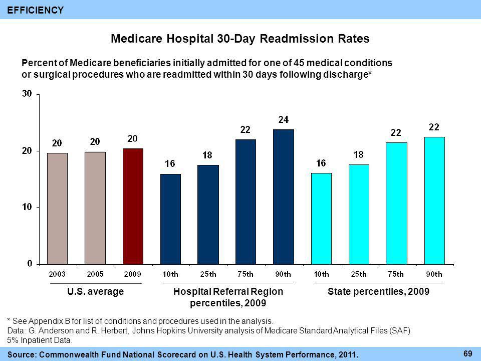 Medicare Hospital 30-Day Readmission Rates