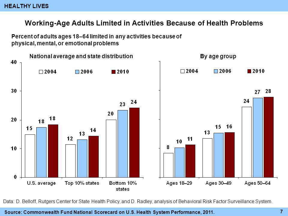 Working-Age Adults Limited in Activities Because of Health Problems
