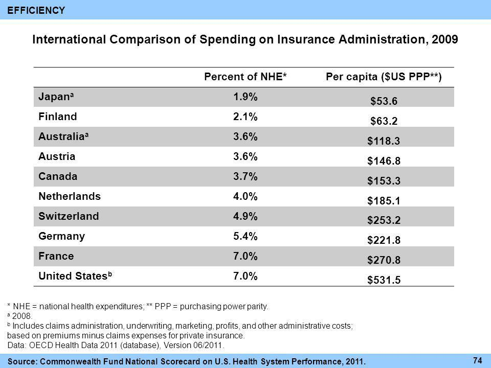 International Comparison of Spending on Insurance Administration, 2009
