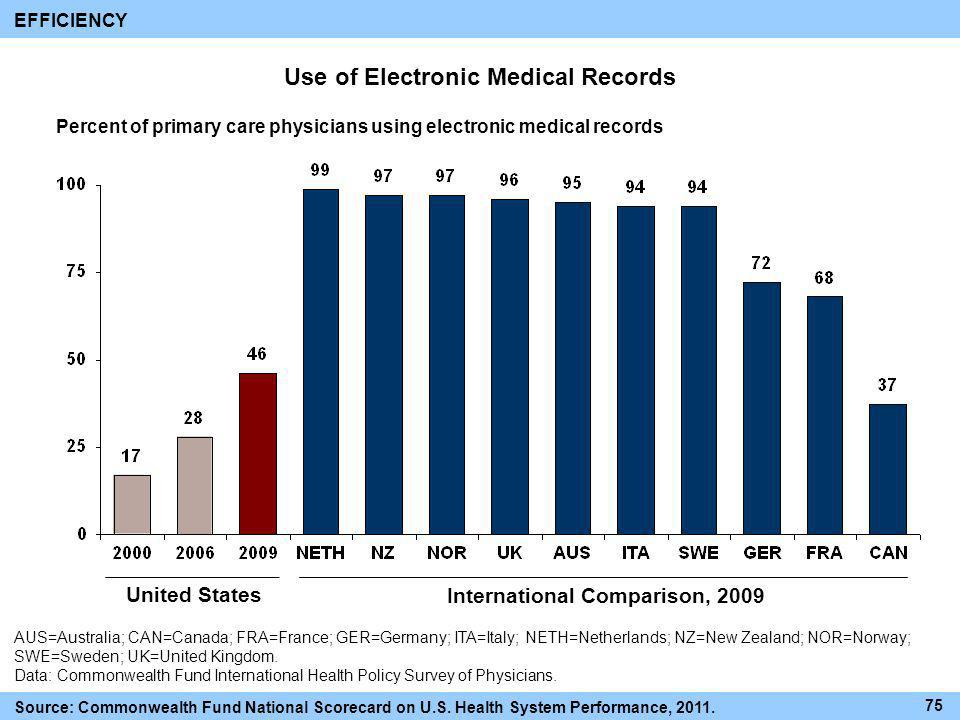 Use of Electronic Medical Records