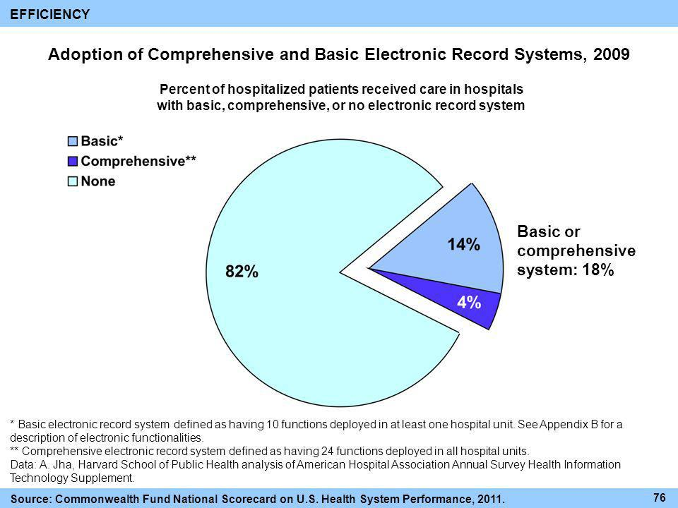 Adoption of Comprehensive and Basic Electronic Record Systems, 2009