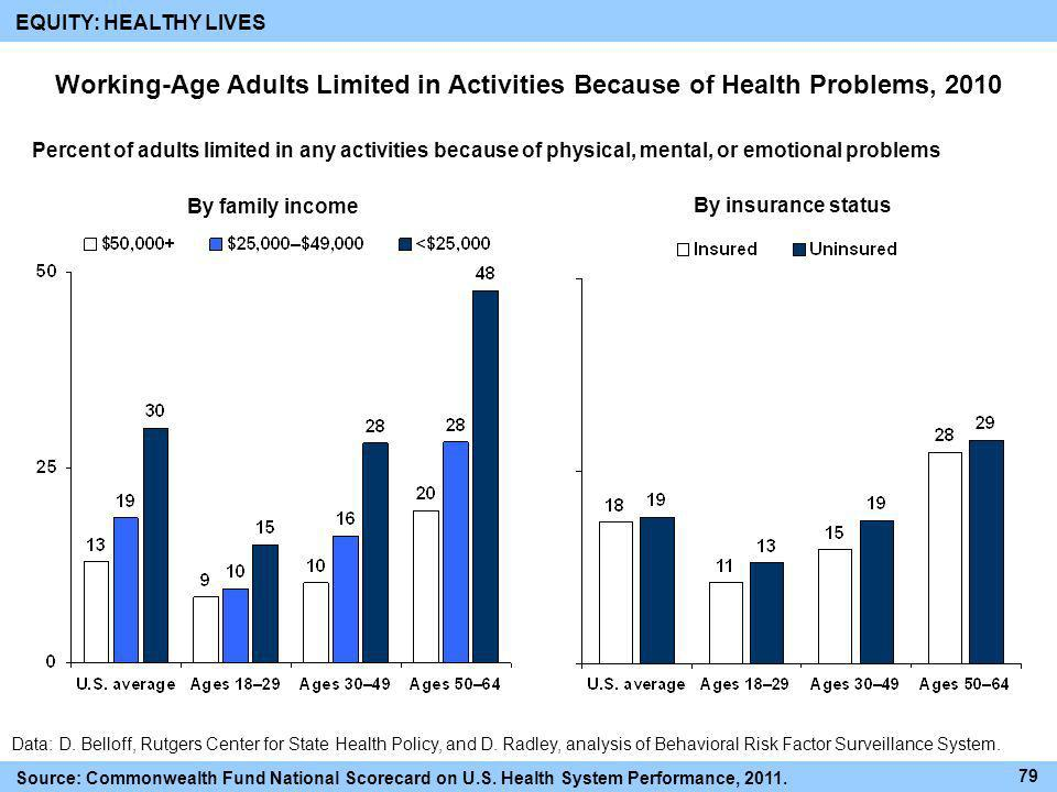EQUITY: HEALTHY LIVES Working-Age Adults Limited in Activities Because of Health Problems, 2010.