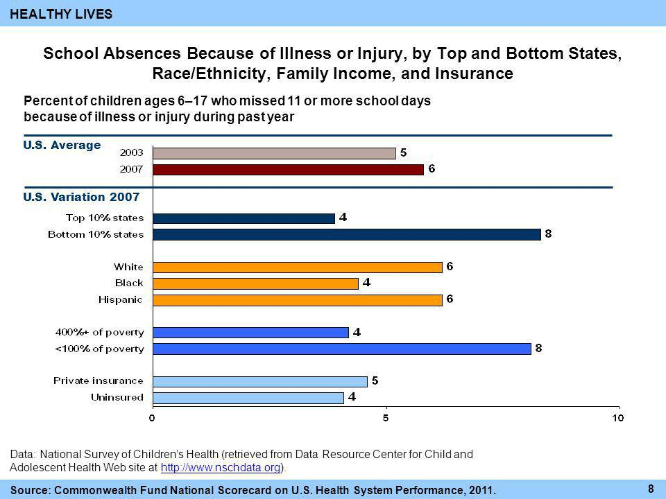 HEALTHY LIVES School Absences Because of Illness or Injury, by Top and Bottom States, Race/Ethnicity, Family Income, and Insurance.
