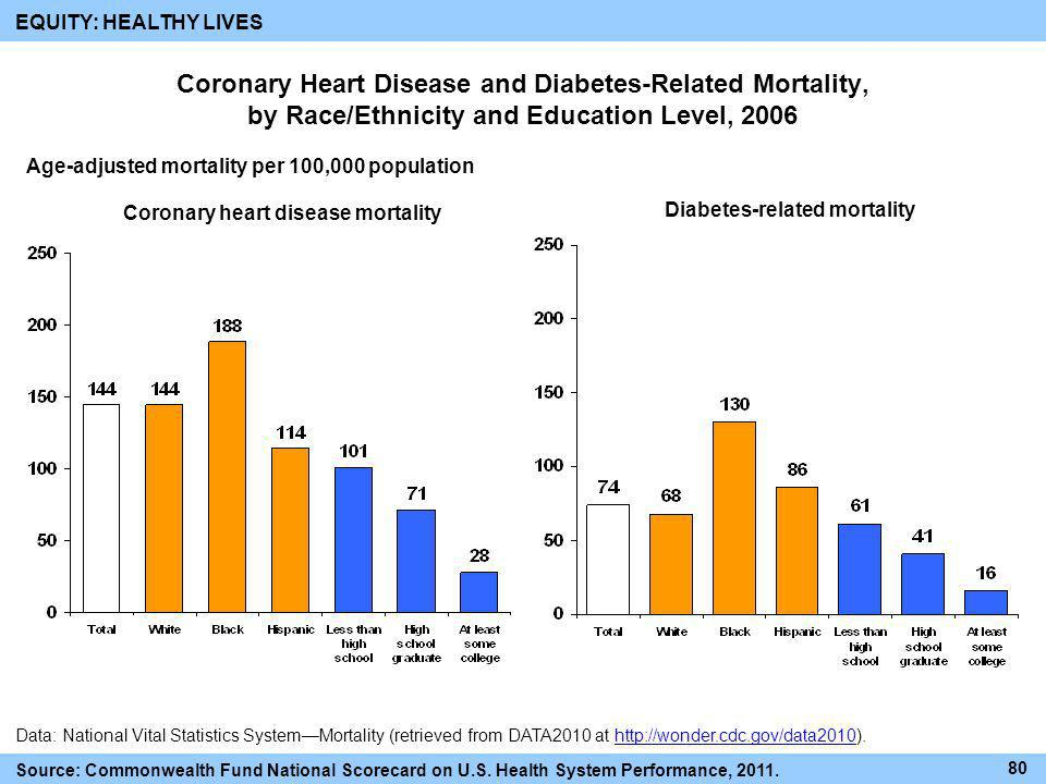 Coronary heart disease mortality Diabetes-related mortality