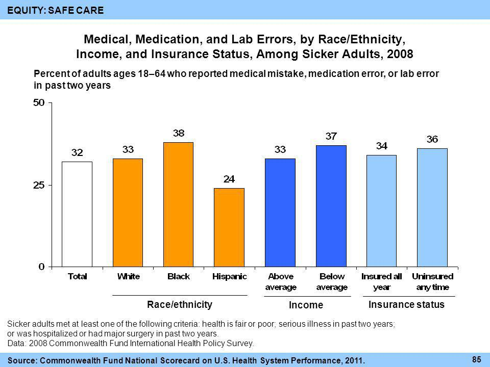 EQUITY: SAFE CARE Medical, Medication, and Lab Errors, by Race/Ethnicity, Income, and Insurance Status, Among Sicker Adults, 2008.