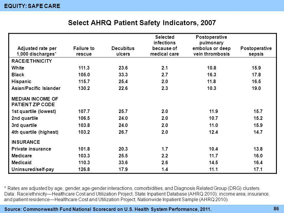 Select AHRQ Patient Safety Indicators, 2007