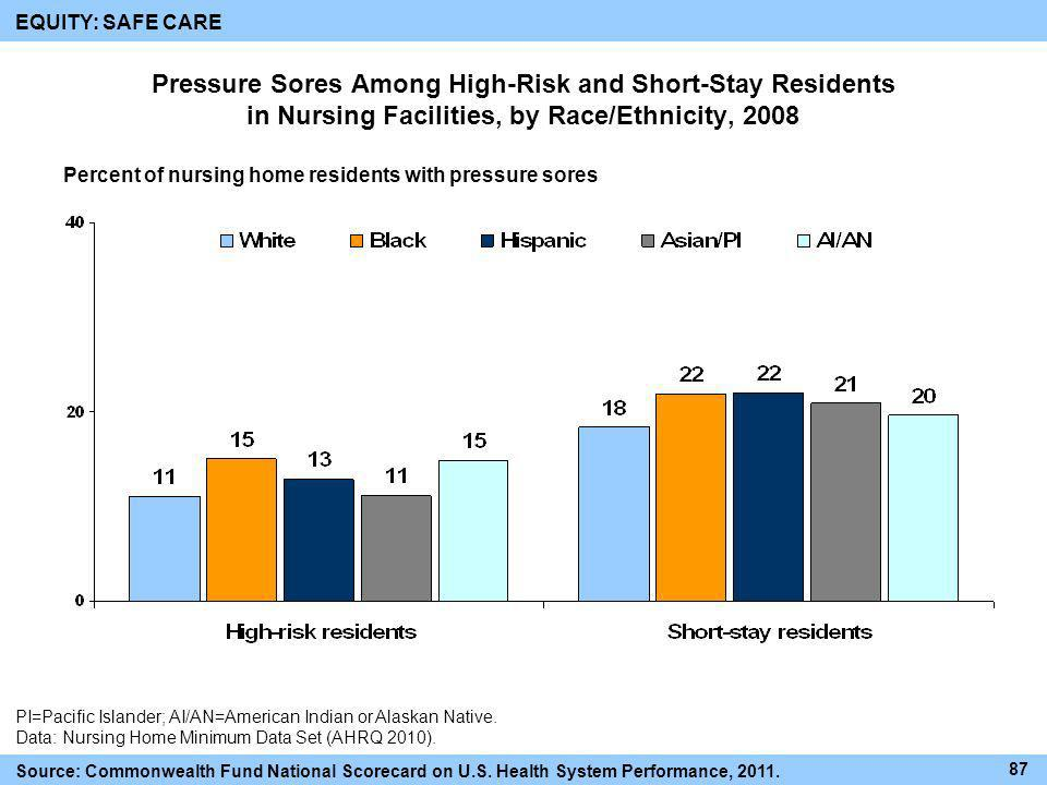 EQUITY: SAFE CARE Pressure Sores Among High-Risk and Short-Stay Residents in Nursing Facilities, by Race/Ethnicity, 2008.