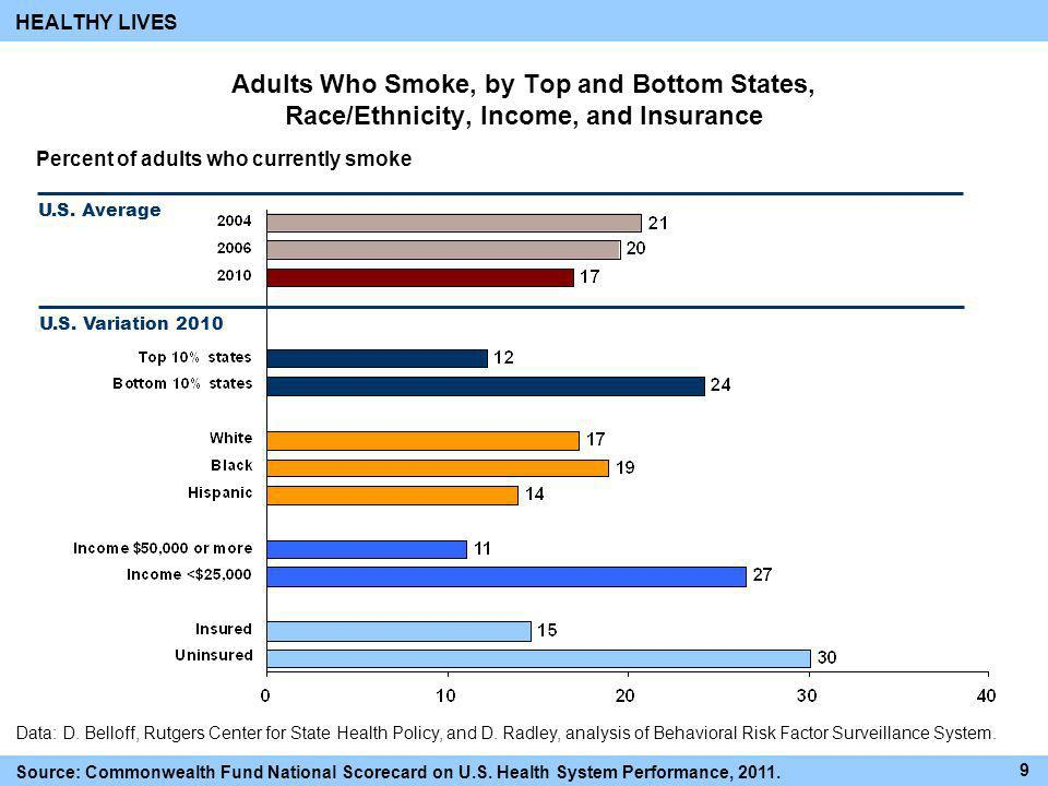 HEALTHY LIVES Adults Who Smoke, by Top and Bottom States, Race/Ethnicity, Income, and Insurance. Percent of adults who currently smoke.