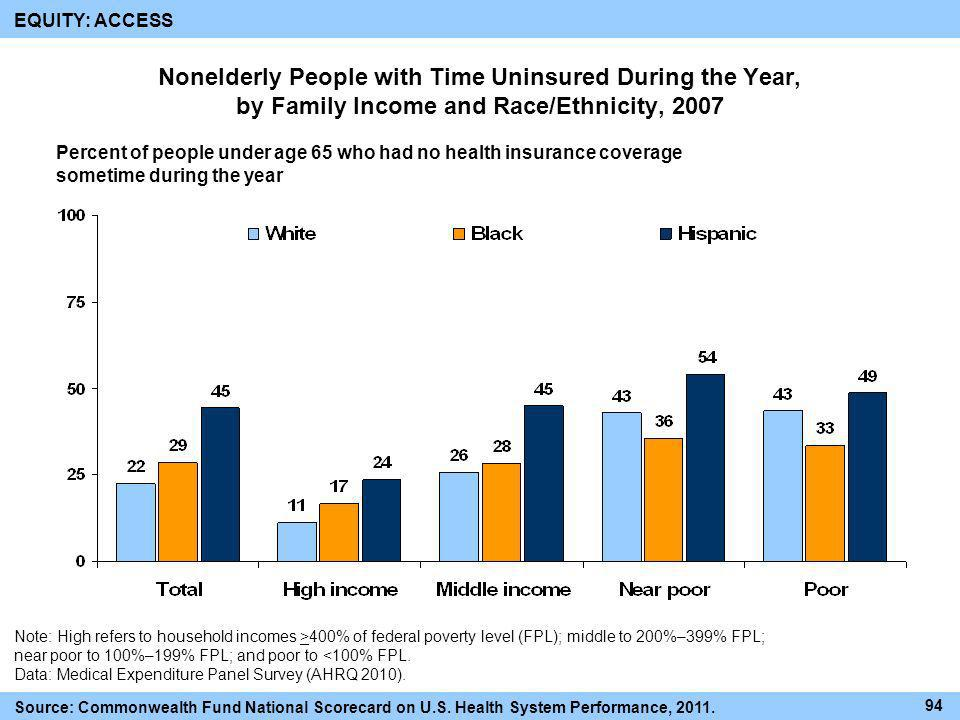 EQUITY: ACCESS Nonelderly People with Time Uninsured During the Year, by Family Income and Race/Ethnicity, 2007.